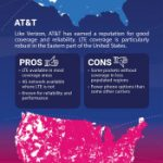 3G/4G Coverage Maps - Verizon, At&t, T-Mobile And Sprint - Verizon 4G Coverage Map Florida