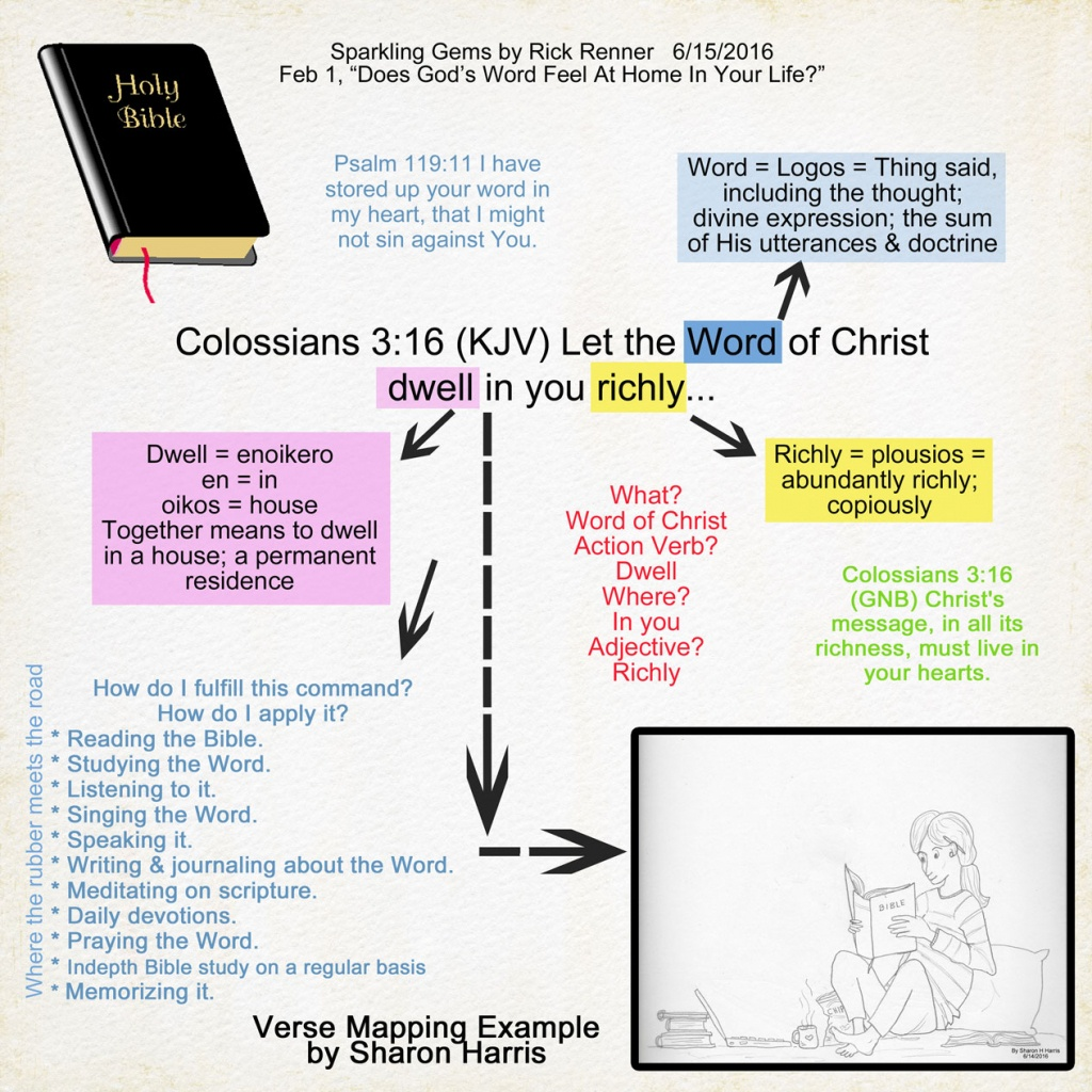 A Scrapbook Of Me: Bible Study Method - Verse Mapping - Verse Mapping Printable