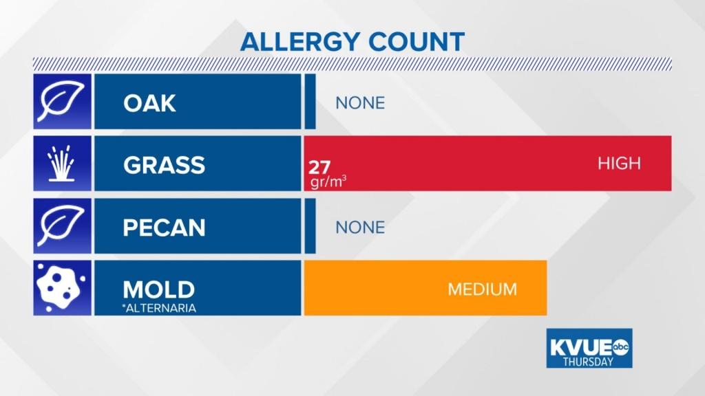 Allergy In Austin | Kvue - Pollen Map Texas
