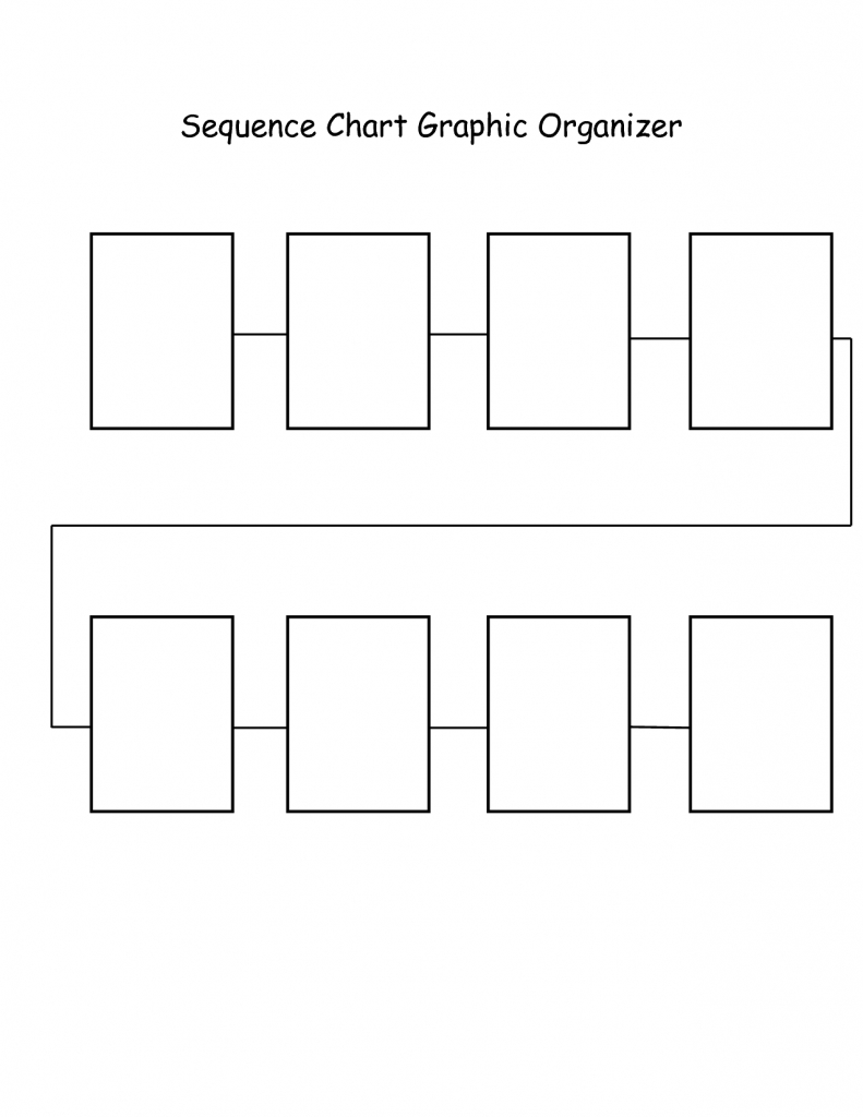 Blank Graphic Organizers | Sequence Chart Graphic Organizer | Baby - Flow Map Template Printable