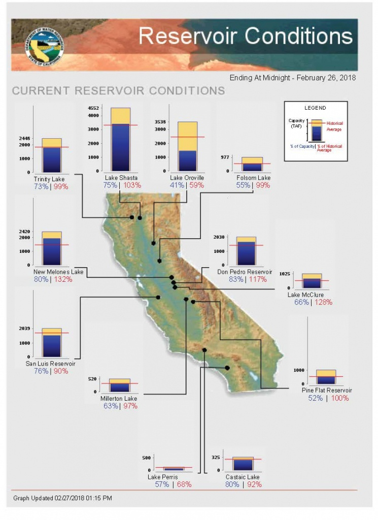 """Ca - Dwr On Twitter: """"here's A Look At California Major Reservoir - California Reservoirs Map"""