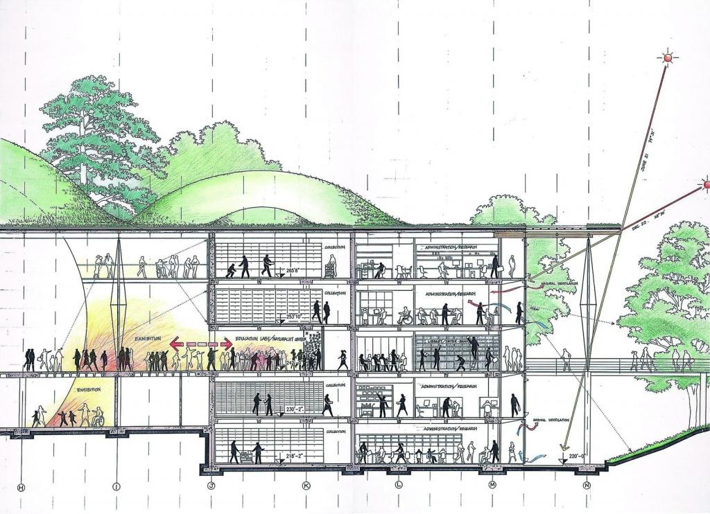 California Academy Of Sciences   Renzo Piano Building Workshop - California Academy Of Sciences Map
