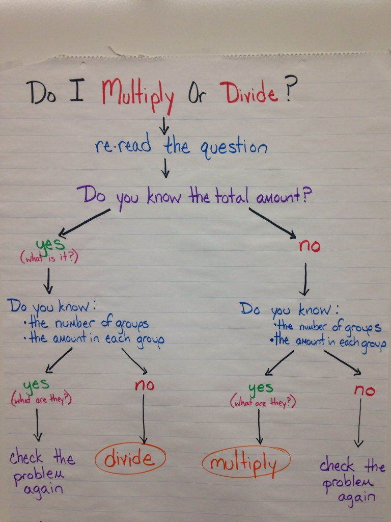Choosing Multiplication Or Division Flow Map Anchor Chart. | Anchor - Flow Map Printable