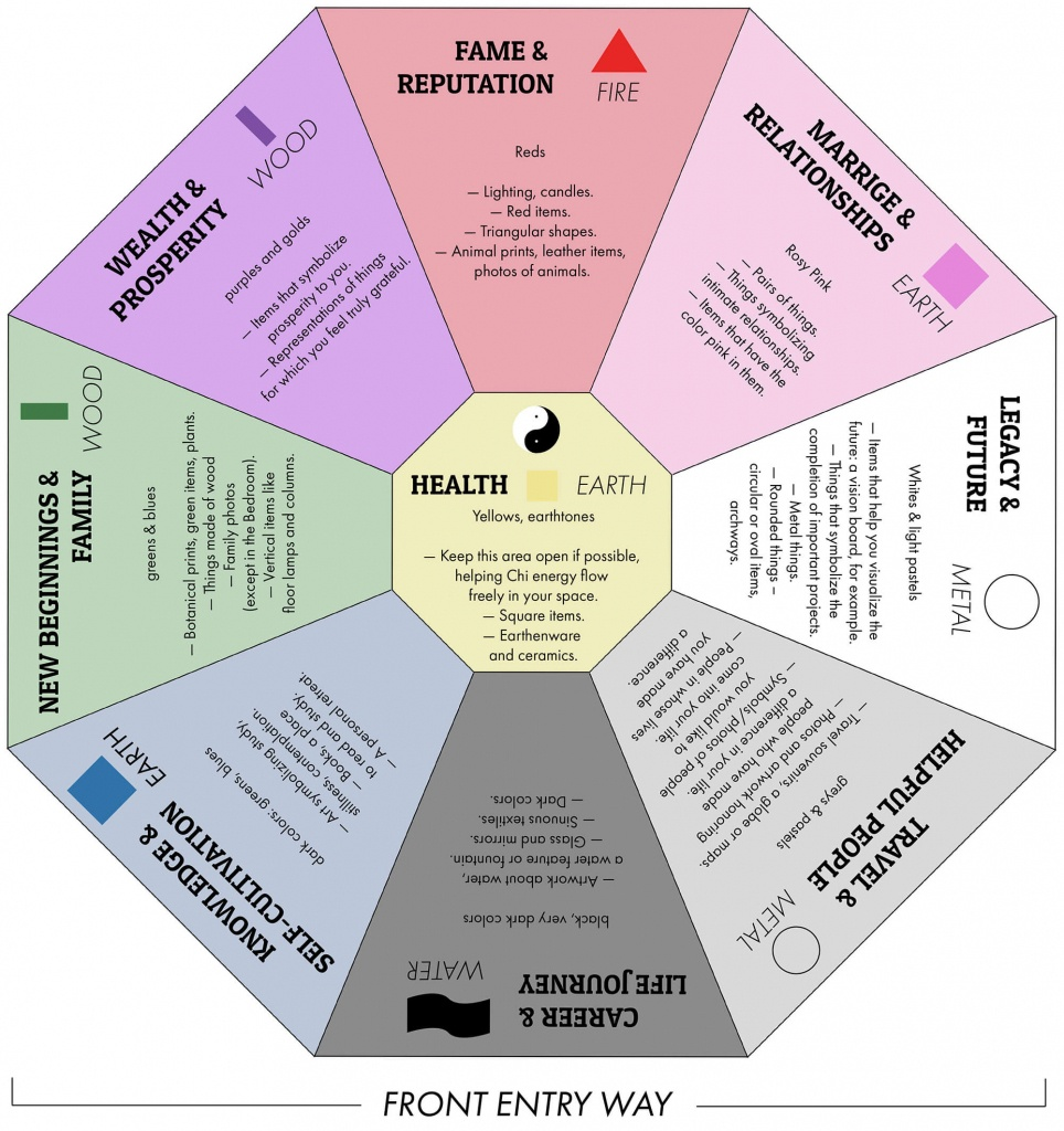 Creating Positive Energy: 5 Feng Shui Basics - 3 Men Movers - Bagua Map Printable