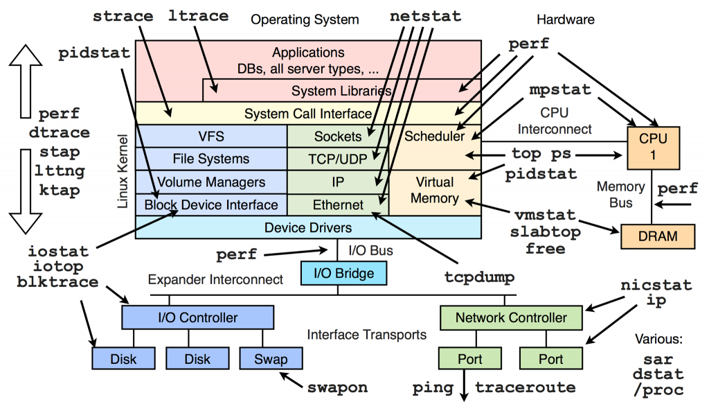 Linux Faq Performance Analysis Tools For Various Linux Kernel - Linux Kernel Map In Printable Pdf
