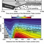 Locations, Evolution And Thermal Structure Of The San Andreas Fault   Thermal California Map