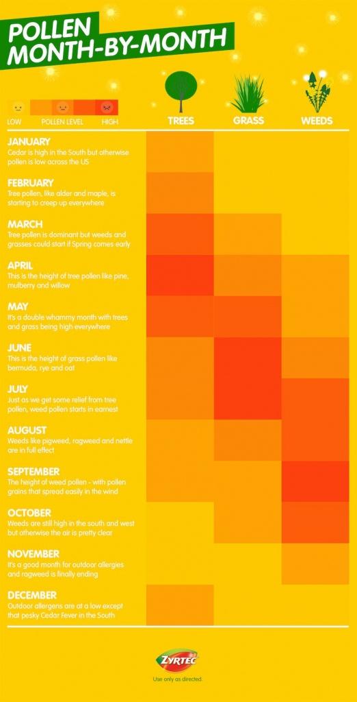 Pollen Allergy Typemonth – Allergy Guide™ | Zyrtec® - Florida Pollen Map