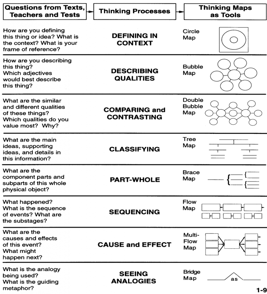 Printable Thinking Maps | Classroomnews - Williamselementary - Printable Thinking Maps