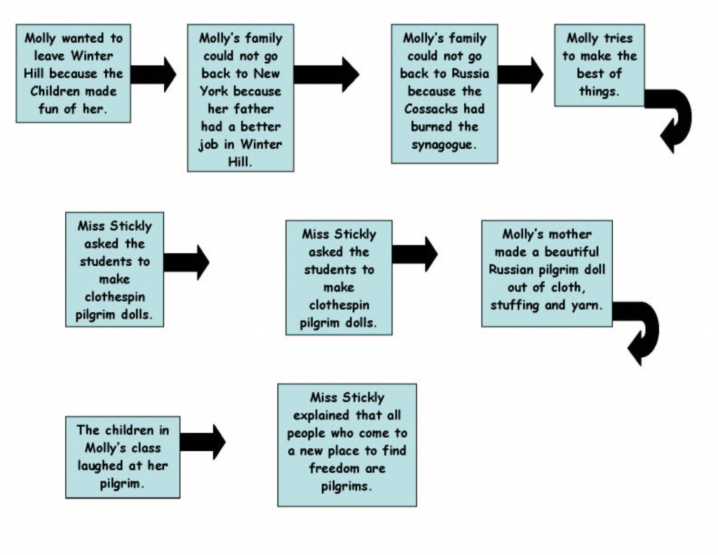 Psja Tech Trainer / Thinking Maps - Flow Map Printable