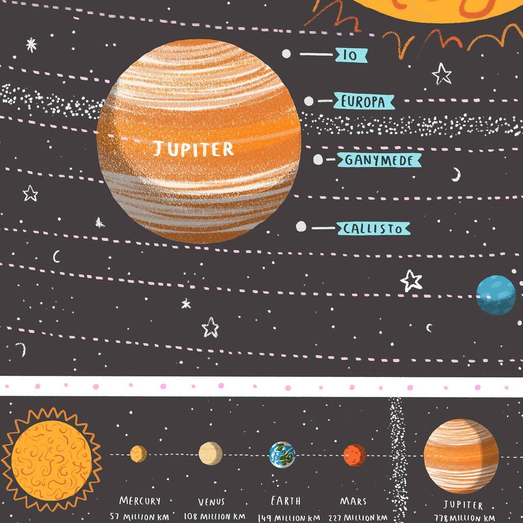 Solar System Map Printalex Foster Illustration - Printable Map Of The Solar System