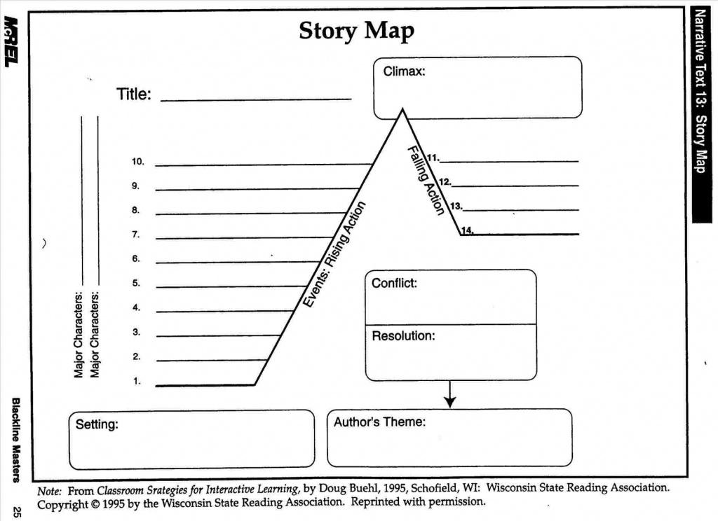 Story Map - Palmshorebeachresort - Palmshorebeachresort - Free Printable Story Map