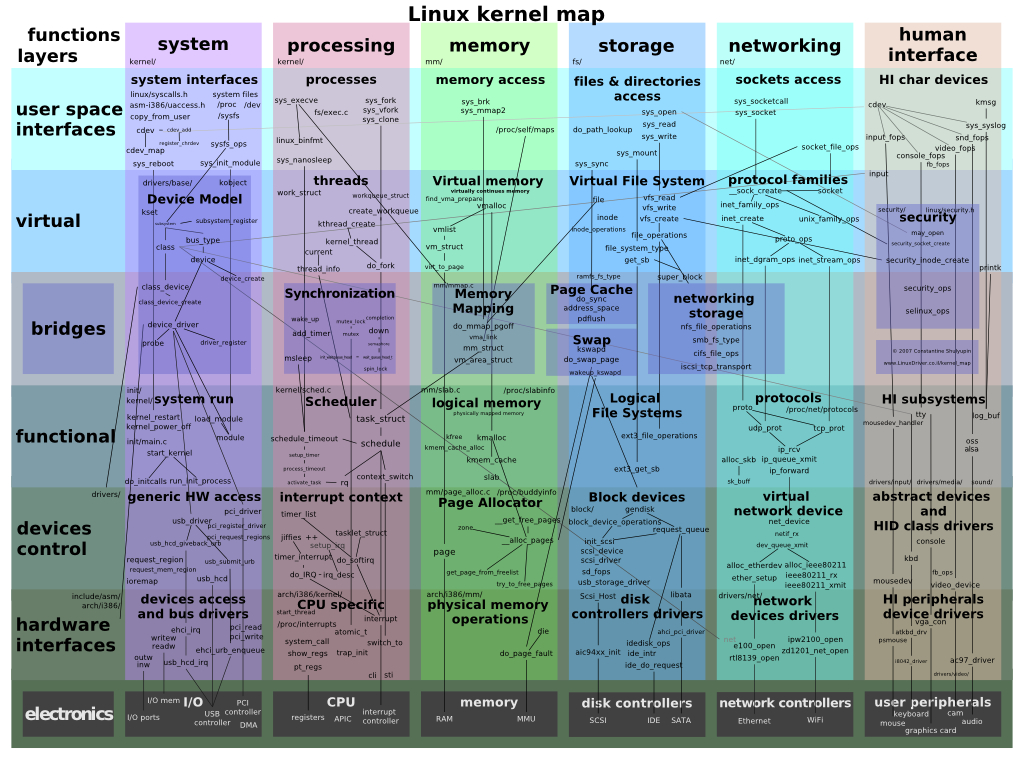 The Linux Kernel - Wikibooks, Open Books For An Open World - Linux Kernel Map In Printable Pdf