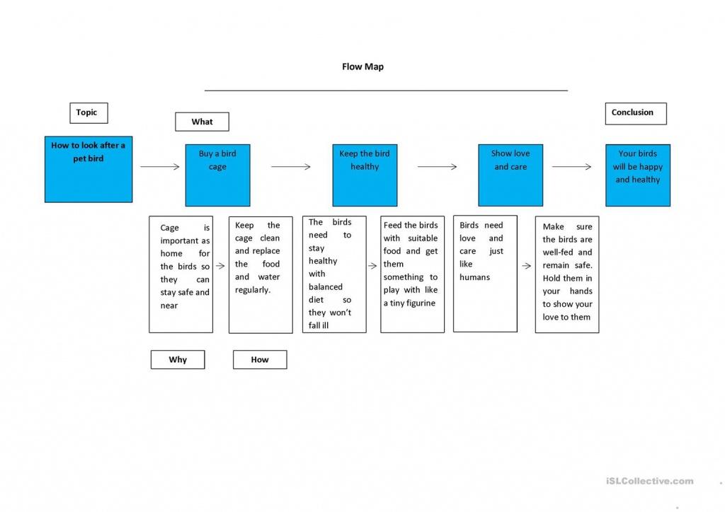 Thinking Map Speech Series 2/3 (Flow Map) Worksheet - Free Esl - Flow Map Printable